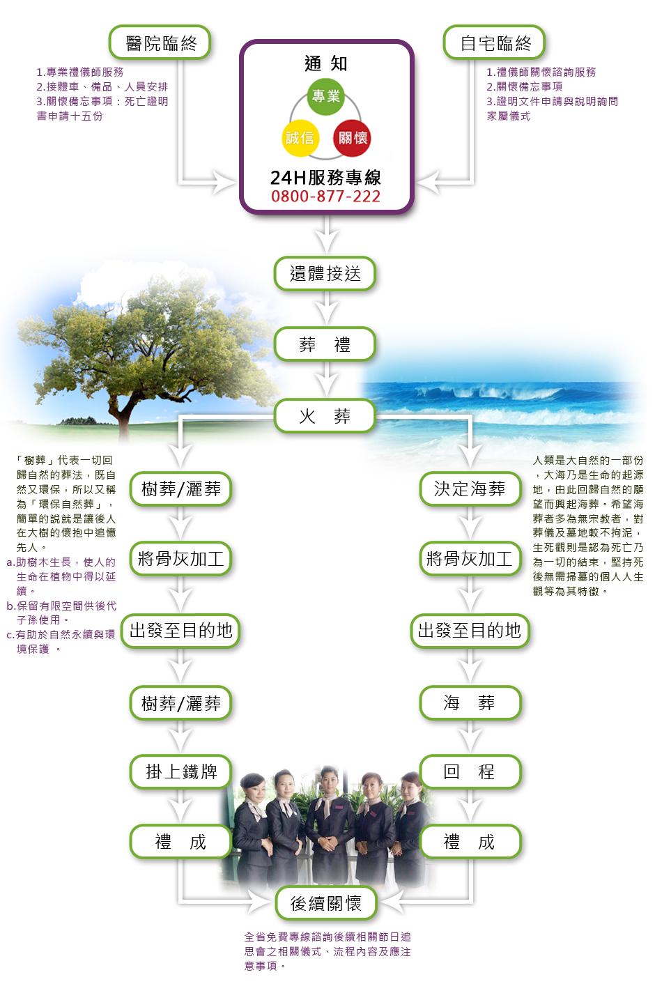 樹葬海葬禮儀服務程序