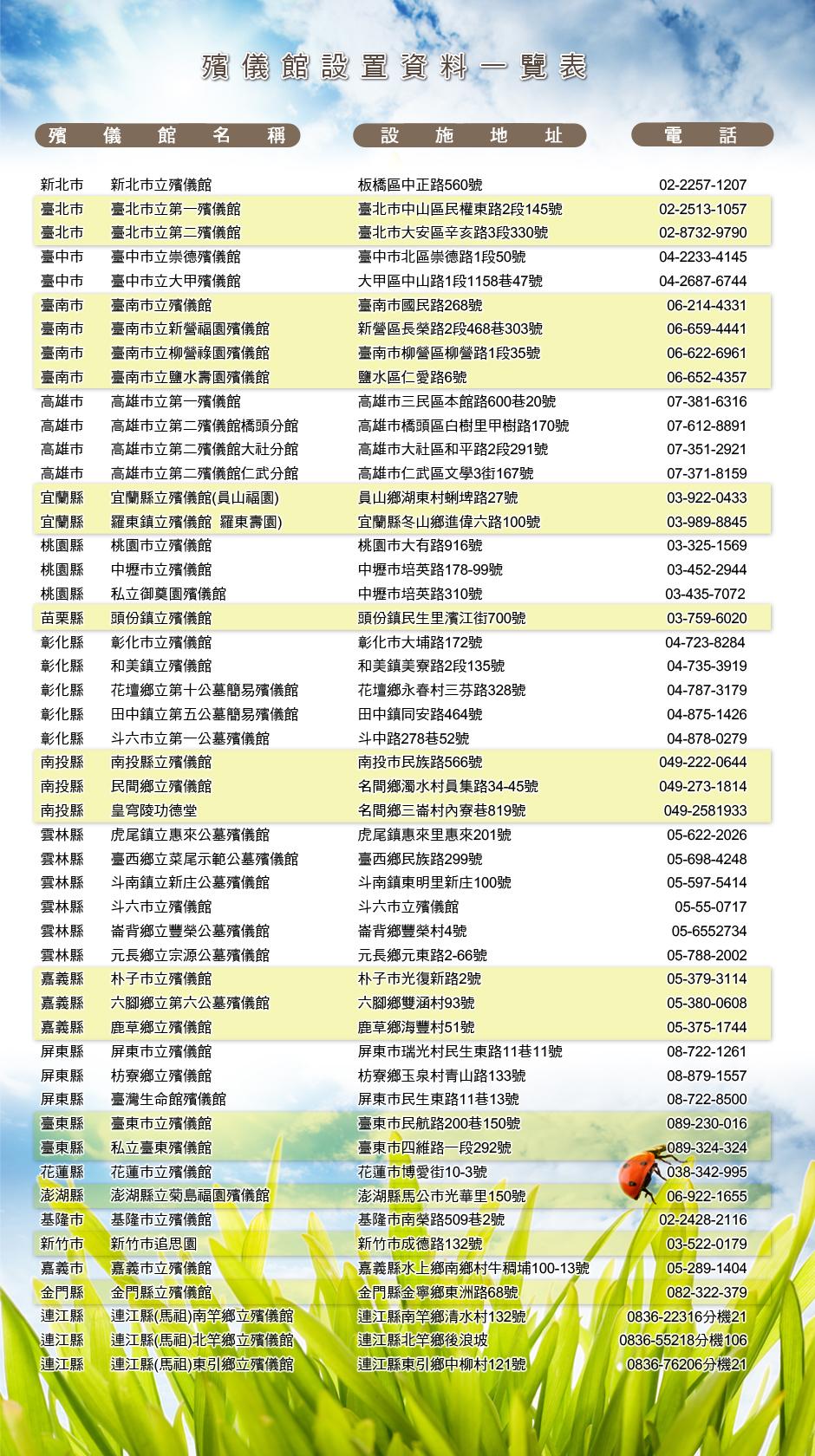 殯儀館設置資料一覽表